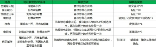 王者荣耀峡谷游乐园地标建筑解锁方法是什么_峡谷游乐园地标建筑解锁奖励介绍