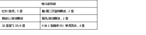 《生死格斗5无限》新服冲榜攻略