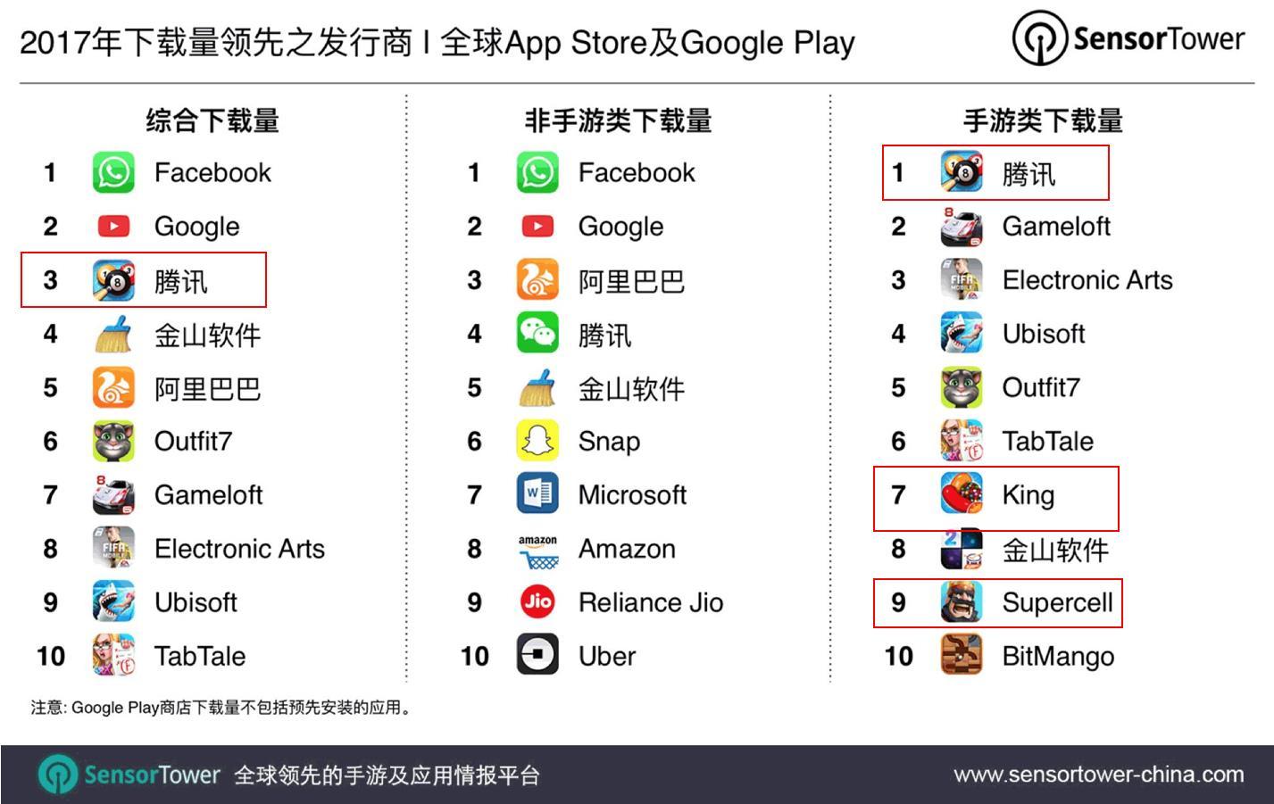 2017年最賺錢的10家手游公司:騰訊網易占據前兩名